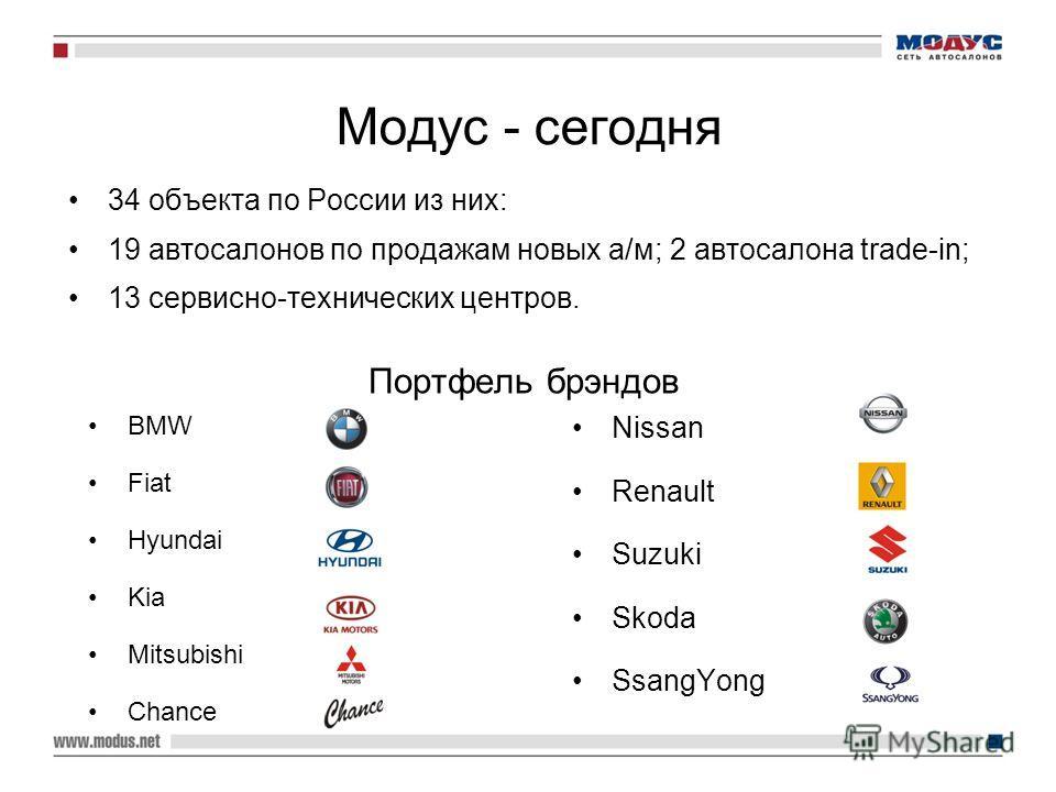 Модус - сегодня 34 объекта по России из них: 19 автосалонов по продажам новых а/м; 2 автосалона trade-in; 13 сервисно-технических центров. BMW Fiat Hyundai Kia Mitsubishi Chance Портфель брэндов Nissan Renault Suzuki Skoda SsangYong