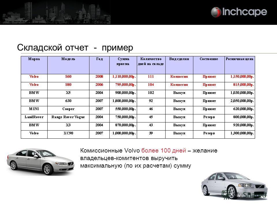 Складской отчет - пример Комиссионные Volvo более 100 дней – желание владельцев-комитентов выручить максимальную (по их расчетам) сумму