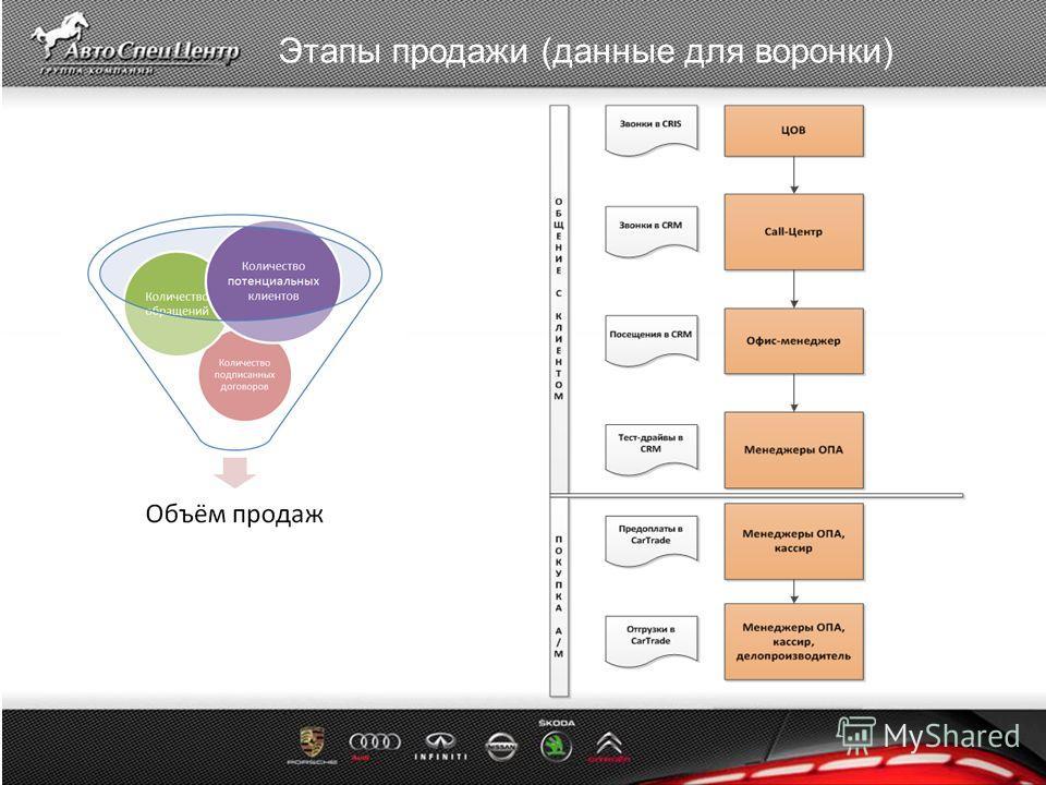 Название слайда Этапы продажи (данные для воронки)