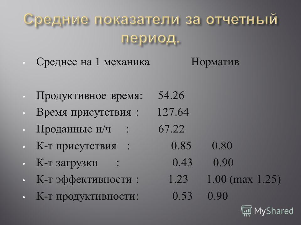 Среднее на 1 механика Норматив Продуктивное время : 54.26 Время присутствия : 127.64 Проданные н / ч : 67.22 К - т присутствия : 0.85 0.80 К - т загрузки : 0.43 0.90 К - т эффективности : 1.23 1.00 (max 1.25) К - т продуктивности : 0.53 0.90