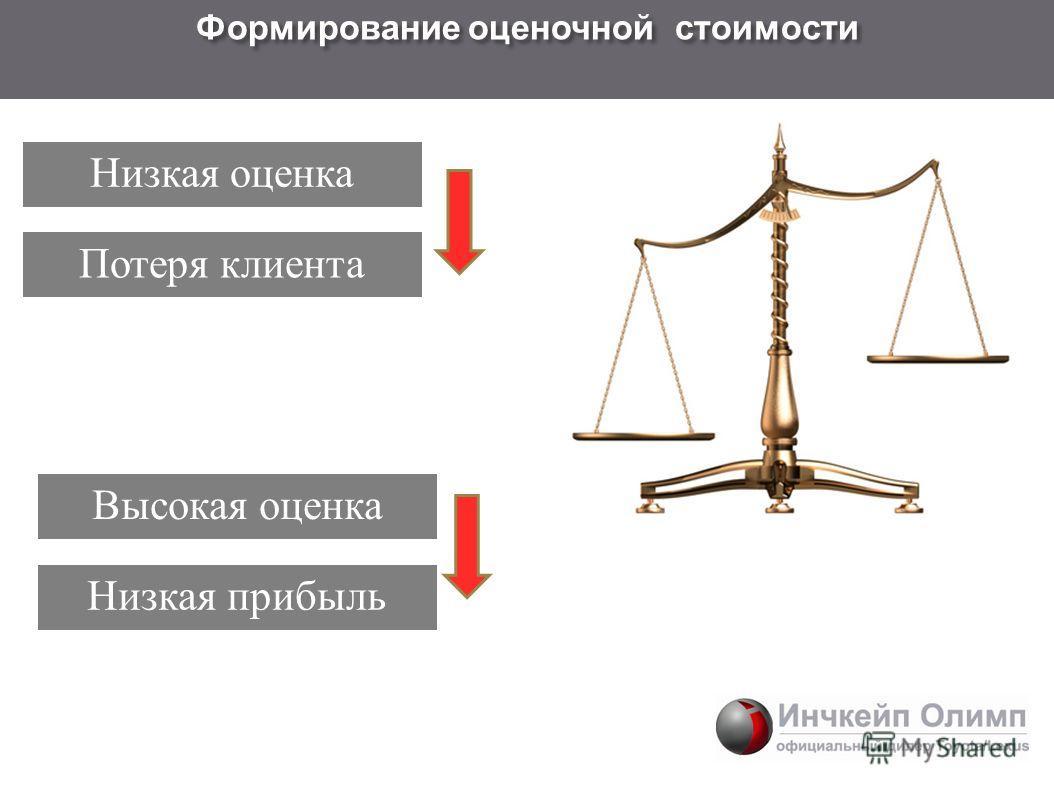 Низкая оценка Формирование оценочной стоимости Низкая прибыльПотеря клиента Высокая оценка