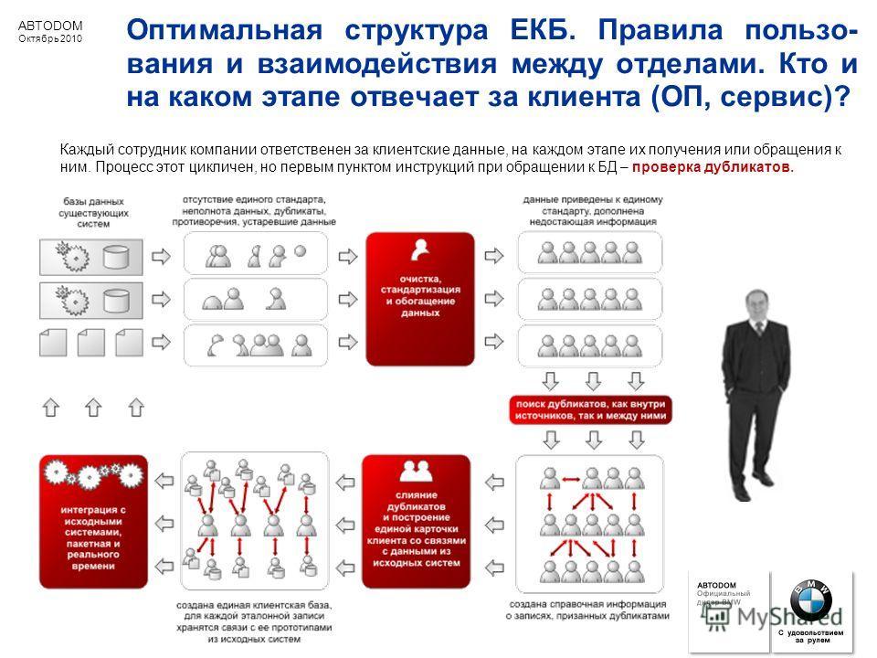 ABTODOM Октябрь 2010 Оптимальная структура ЕКБ. Правила пользо- вания и взаимодействия между отделами. Кто и на каком этапе отвечает за клиента (ОП, сервис)? Каждый сотрудник компании ответственен за клиентские данные, на каждом этапе их получения ил