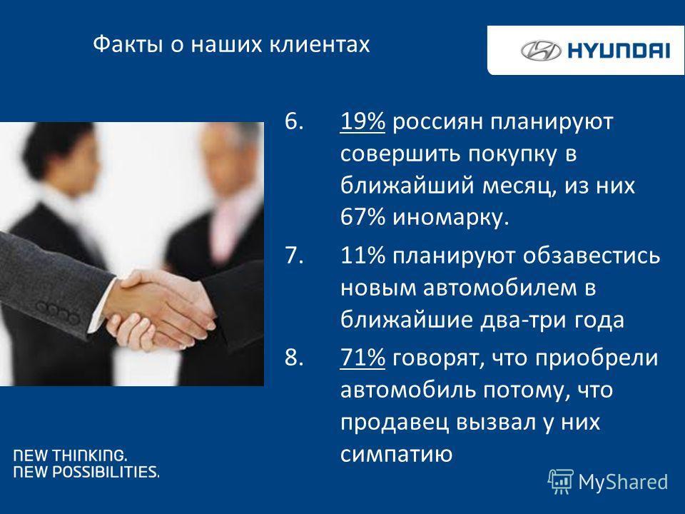 6.19% россиян планируют совершить покупку в ближайший месяц, из них 67% иномарку. 7.11% планируют обзавестись новым автомобилем в ближайшие два-три года 8.71% говорят, что приобрели автомобиль потому, что продавец вызвал у них симпатию Факты о наших