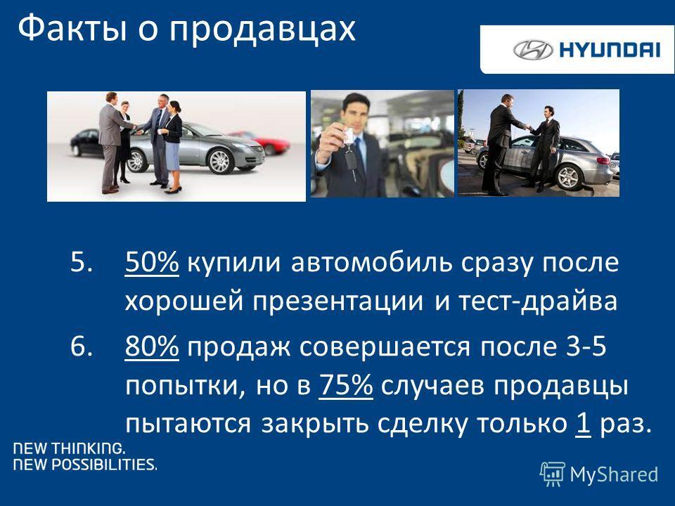 5.50% купили автомобиль сразу после хорошей презентации и тест-драйва 6.80% продаж совершается после 3-5 попытки, но в 75% случаев продавцы пытаются закрыть сделку только 1 раз. Факты о продавцах