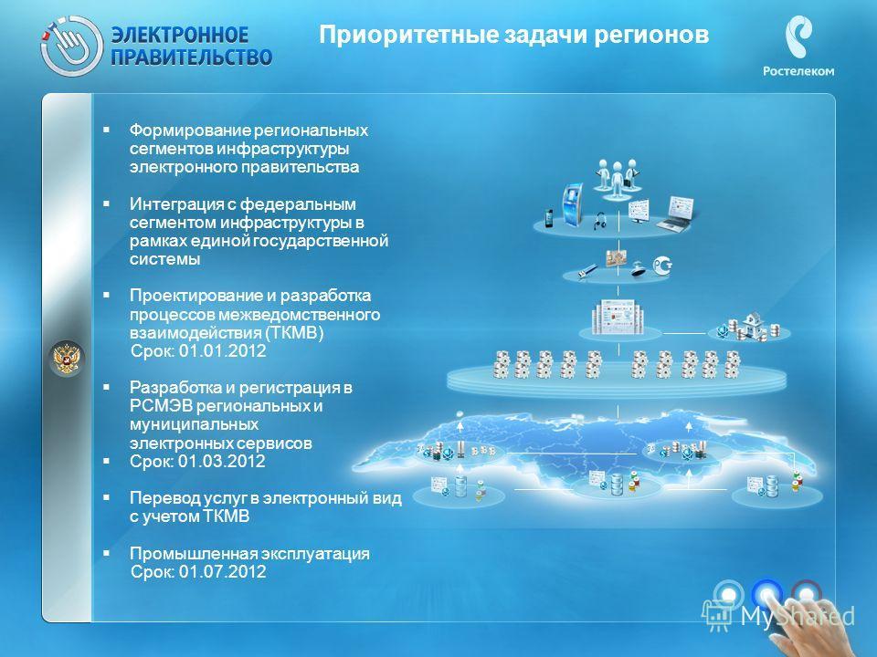 Приоритетные задачи регионов Формирование региональных сегментов инфраструктуры электронного правительства Интеграция с федеральным сегментом инфраструктуры в рамках единой государственной системы Проектирование и разработка процессов межведомственно