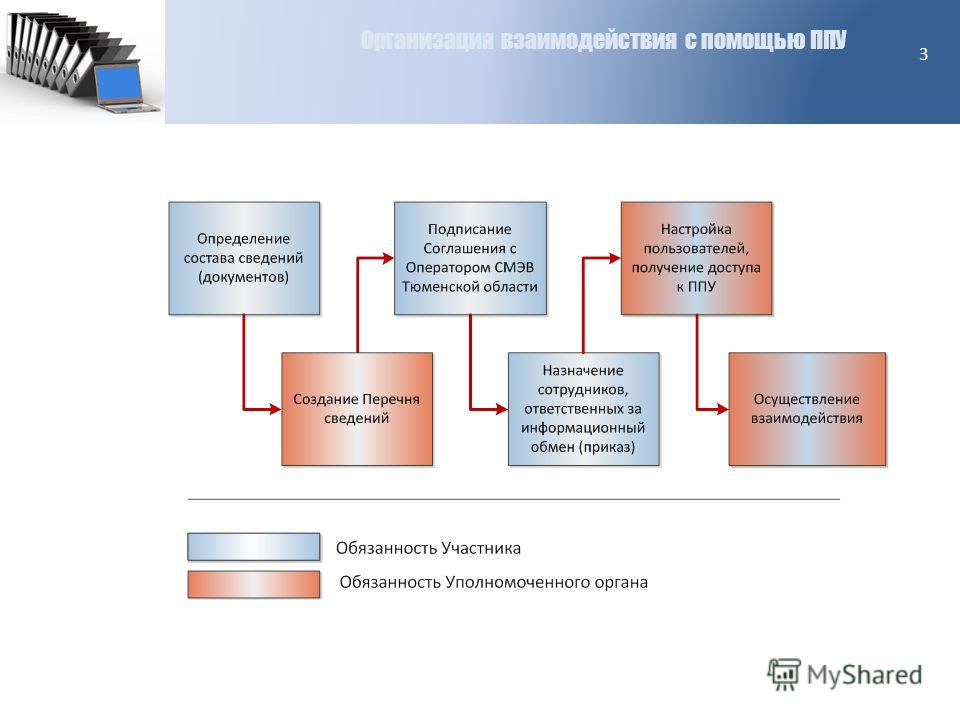 Организация взаимодействия с помощью ППУ 3