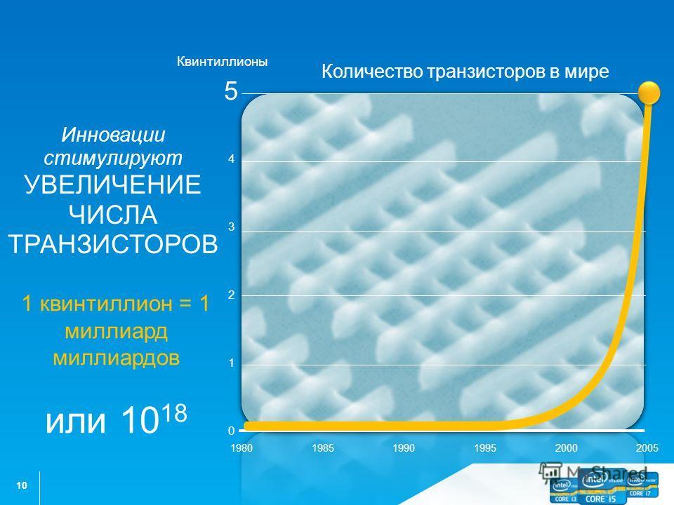 10 3 5 4 2 1 198519902000200519951980 0 Инновации стимулируют УВЕЛИЧЕНИЕ ЧИСЛА ТРАНЗИСТОРОВ Количество транзисторов в мире Квинтиллионы 1 квинтиллион = 1 миллиард миллиардов или 10 18