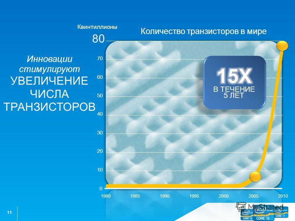 11 30 40 50 60 70 80 20 10 1980198519902000200520101995 0 Квинтиллионы Инновации стимулируют УВЕЛИЧЕНИЕ ЧИСЛА ТРАНЗИСТОРОВ Количество транзисторов в мире