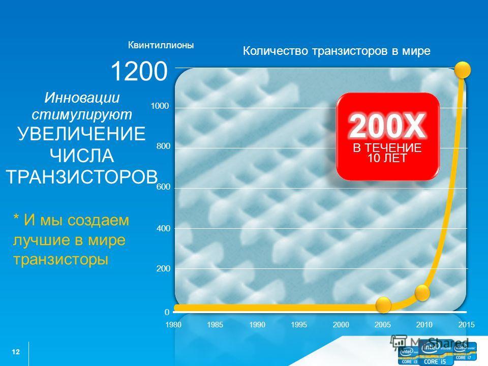 12 19801985199020002005201020151995 200 400 600 800 1000 1200 0 Квинтиллионы Инновации стимулируют УВЕЛИЧЕНИЕ ЧИСЛА ТРАНЗИСТОРОВ Количество транзисторов в мире * И мы создаем лучшие в мире транзисторы