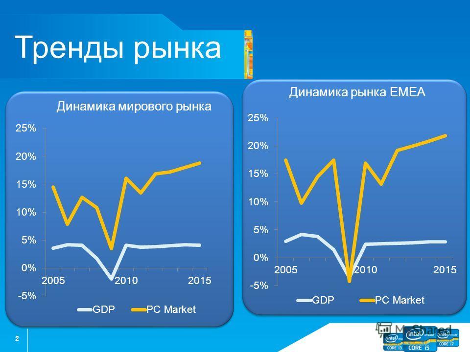 2 Тренды рынка