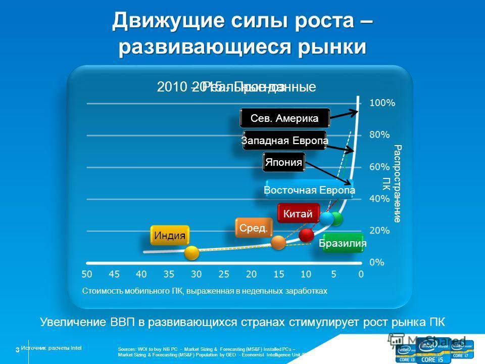 3 Движущие силы роста – развивающиеся рынки Распространение ПК Стоимость мобильного ПК, выраженная в недельных заработках 2015 - Прогноз 2010 – Реальные данные Индия Сред. Китай Бразилия Восточная Европа Сев. Америка Западная Европа Япония Источник: