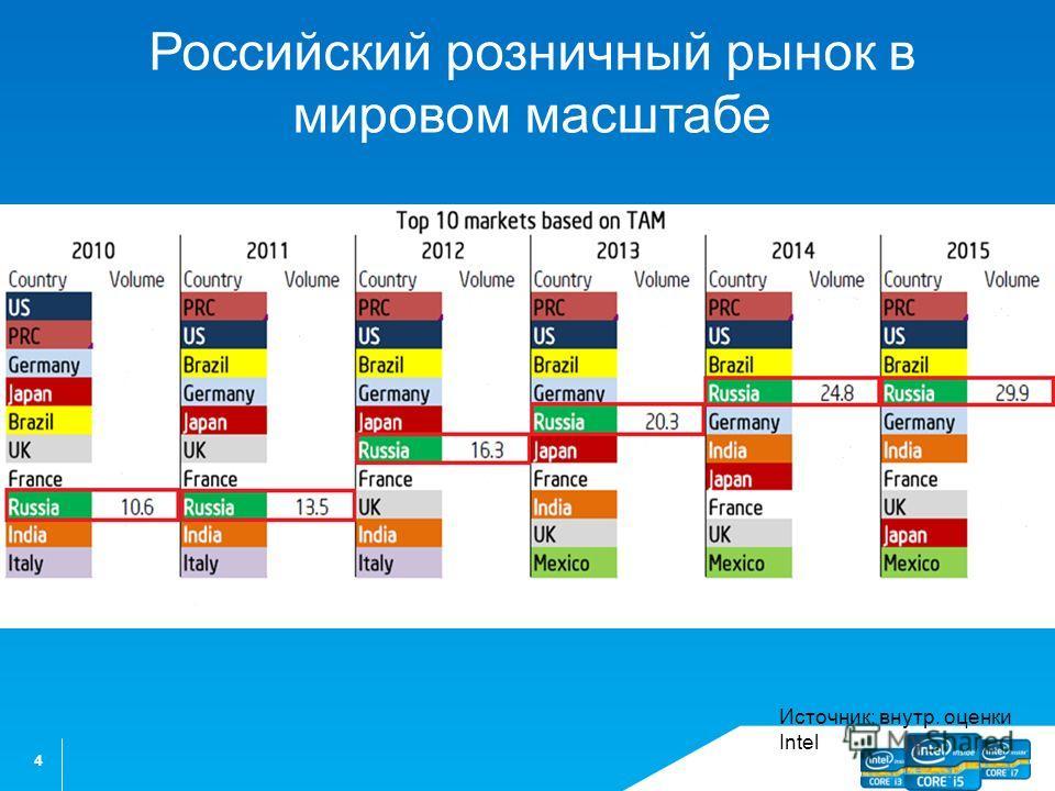 4 Российский розничный рынок в мировом масштабе Источник: внутр. оценки Intel