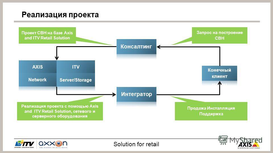 Solution for retail AXIS Netw or k ITV Server /Stora ge Консалтинг Интегратор Конечный клиент Запрос на построение СВН Проект СВН на базе Axis &ITV Retail Solution Реализация проекта с помощью Axis& ITV Retail Solution, сетевого и серверного оборудов