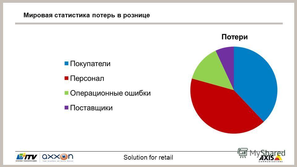 Solution for retail Мировая статистика потерь в рознице