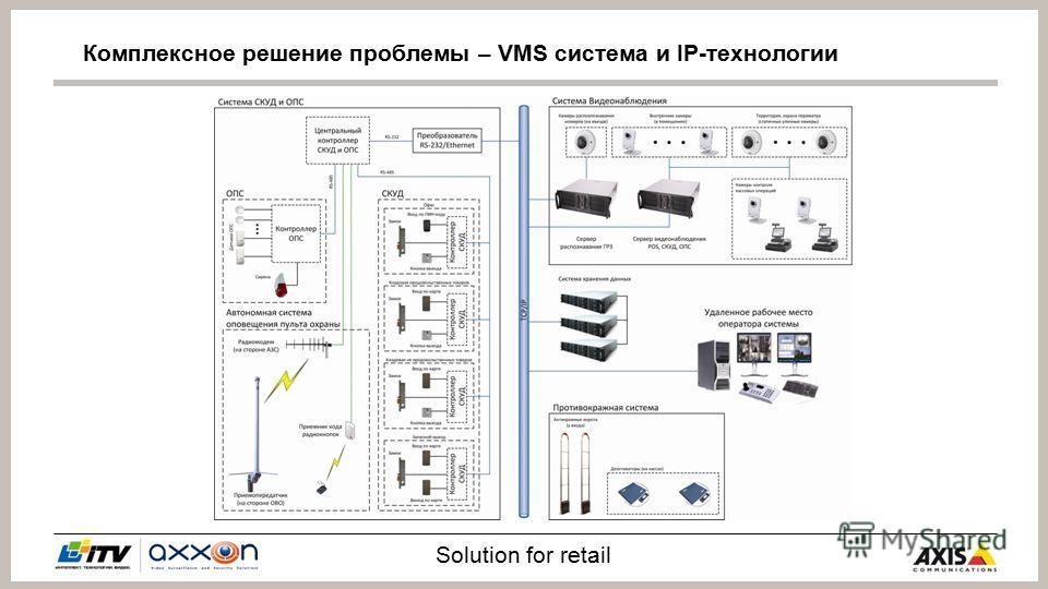 Solution for retail Комплексное решение проблемы – VMS система и IP-технологии