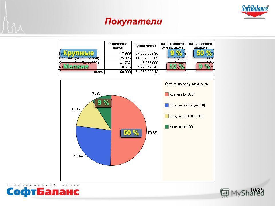 10/25 Покупатели 50 % 50 % 9 % 50 % КрупныеКрупные 52 % 9 % МелкиеМелкие