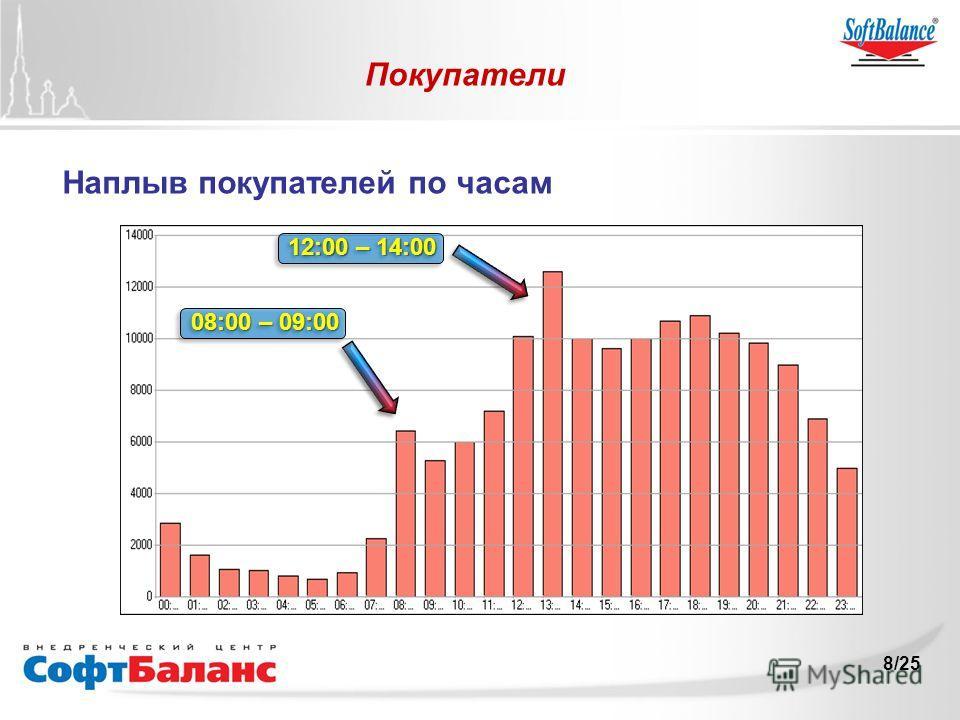 8/25 Покупатели Наплыв покупателей по часам 12:00 – 14:00 08:00 – 09:00