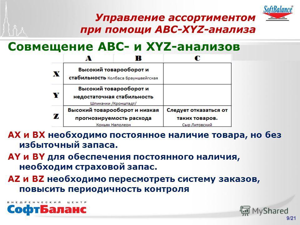 9/21 Совмещение ABC- и XYZ-анализов АХ и ВХ необходимо постоянное наличие товара, но без избыточный запаса. AY и BY для обеспечения постоянного наличия, необходим страховой запас. AZ и BZ необходимо пересмотреть систему заказов, повысить периодичност