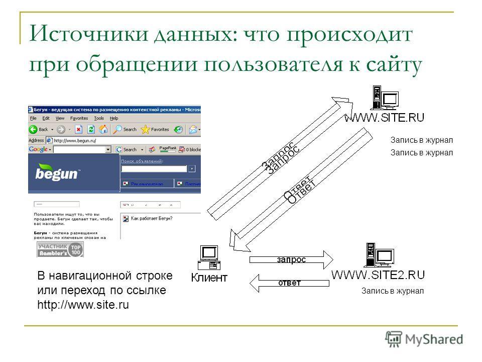 Источники данных: что происходит при обращении пользователя к сайту Запись в журнал В навигационной строке или переход по ссылке http://www.site.ru