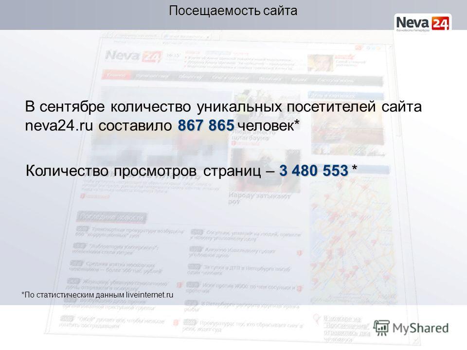 867 865 В сентябре количество уникальных посетителей сайта neva24.ru составило 867 865 человек* Посещаемость сайта 3 480 553* Количество просмотров страниц – 3 480 553 * *По статистическим данным liveinternet.ru