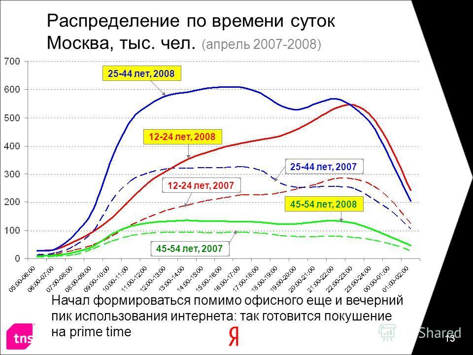 13 Распределение по времени суток Москва, тыс. чел. (апрель 2007-2008) 12-24 лет, 200712-24 лет, 200825-44 лет, 2008 45-54 лет, 2007 25-44 лет, 200745-54 лет, 2008 Начал формироваться помимо офисного еще и вечерний пик использования интернета: так го