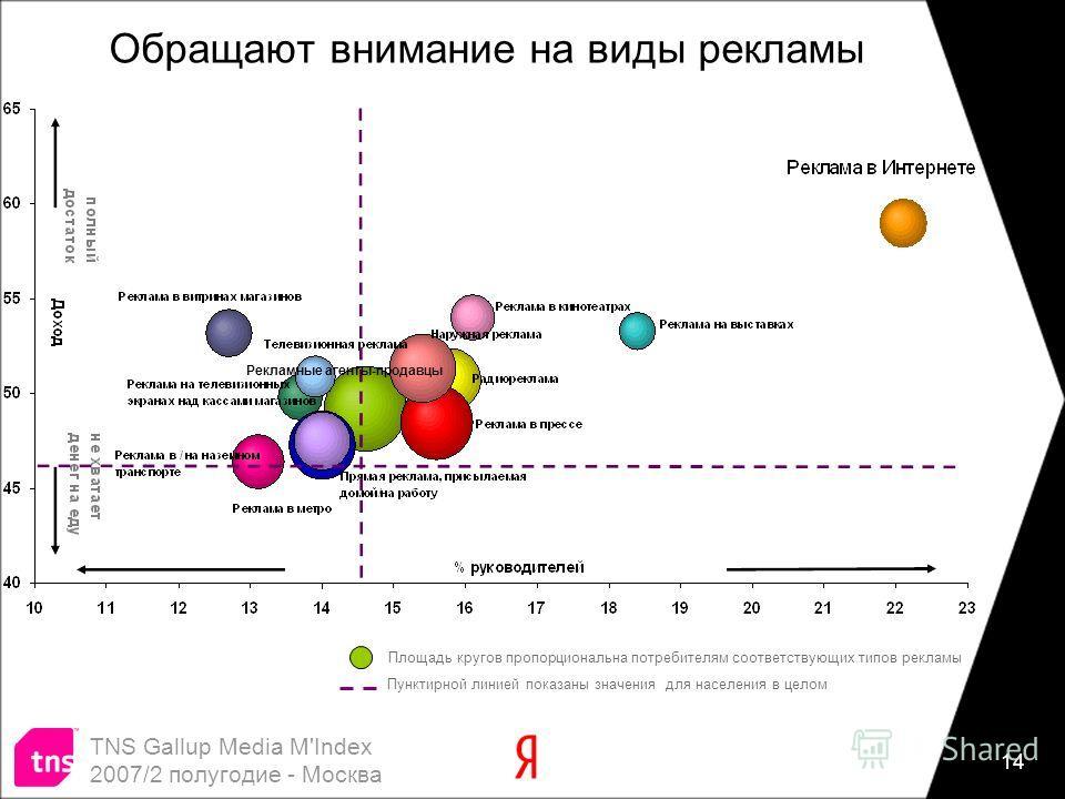 14 Обращают внимание на виды рекламы Пунктирной линией показаны значения для населения в целом Площадь кругов пропорциональна потребителям соответствующих типов рекламы TNS Gallup Media M'Index 2007/2 полугодие - Москва Рекламные агенты-продавцы