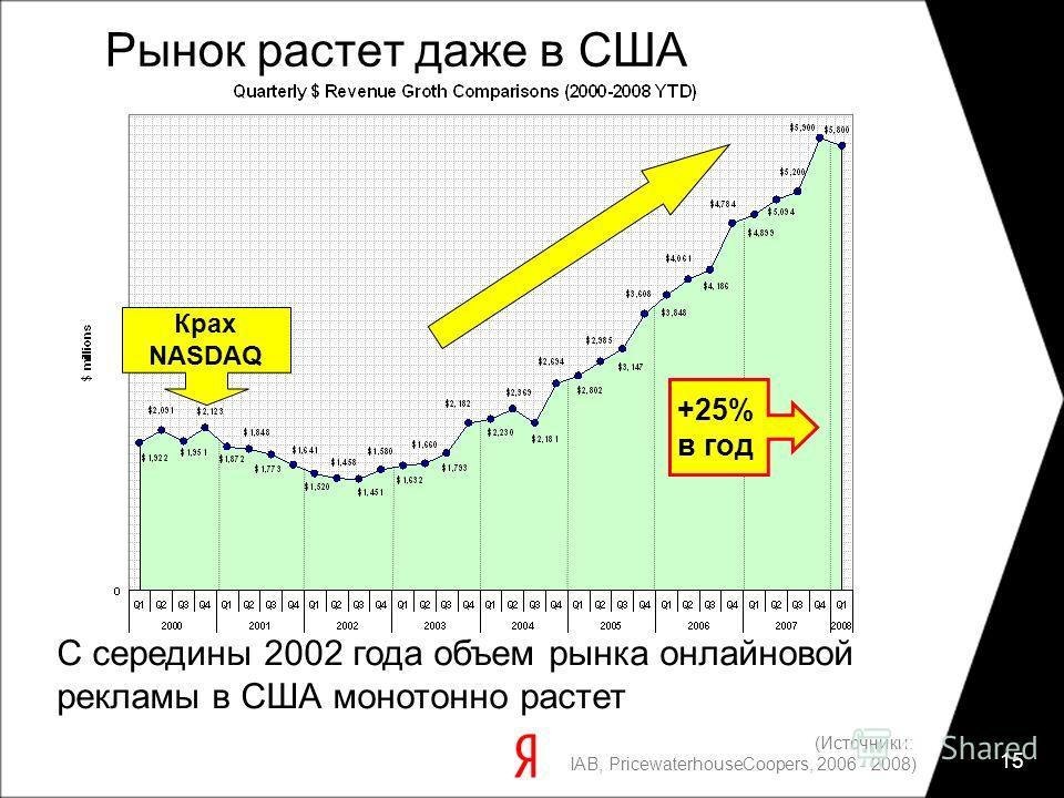 15 Рынок растет даже в США С середины 2002 года объем рынка онлайновой рекламы в США монотонно растет (Источники: IAB, PricewaterhouseCoopers, 2006 - 2008) Крах NASDAQ +25% в год