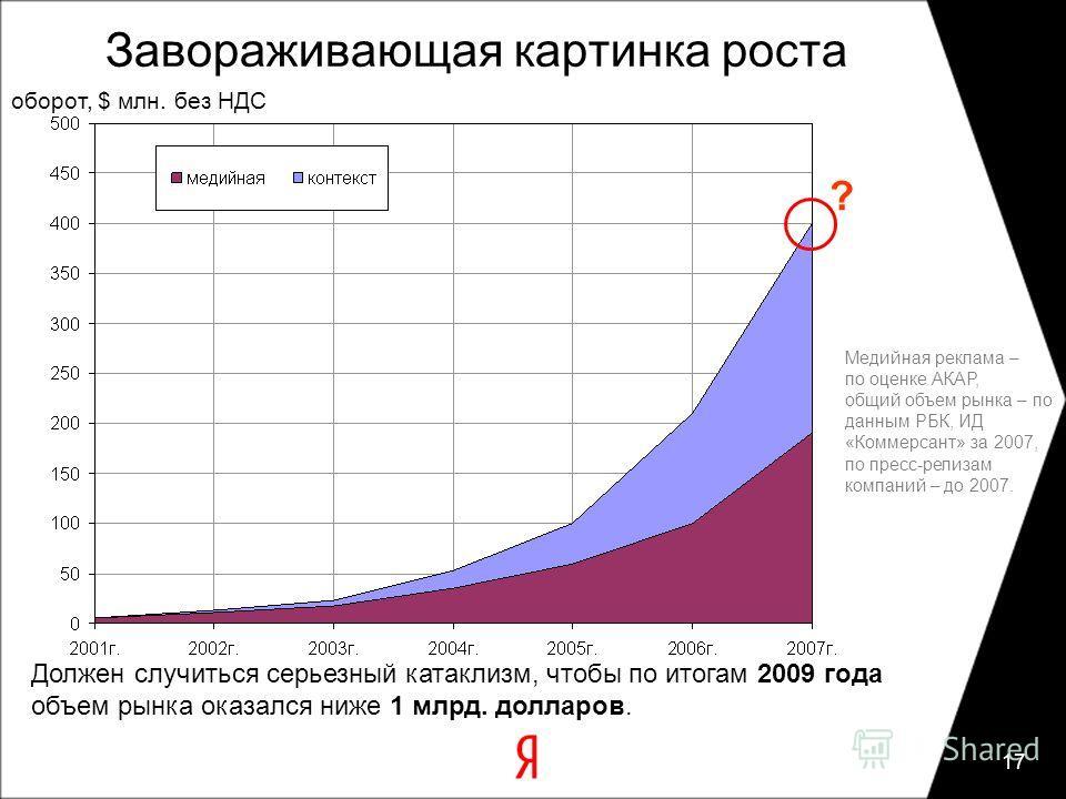 17 Завораживающая картинка роста Должен случиться серьезный катаклизм, чтобы по итогам 2009 года объем рынка оказался ниже 1 млрд. долларов. Медийная реклама – по оценке АКАР, общий объем рынка – по данным РБК, ИД «Коммерсант» за 2007, по пресс-релиз
