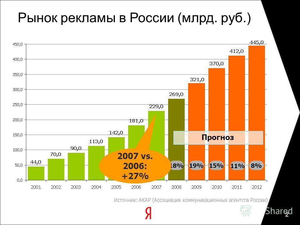 2 18%8% 27% 19%15% 11% Прогноз 2007 vs. 2006: +27% Источник: АКАР (Ассоциация коммуникационных агентств России) Рынок рекламы в России (млрд. руб.)