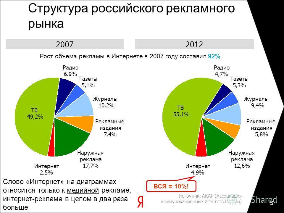 3 Источник: АКАР (Ассоциация коммуникационных агентств России) Слово «Интернет» на диаграммах относится только к медийной рекламе, интернет-реклама в целом в два раза больше ВСЯ = 10%! 2007 Рекламные издания 7,4% Интернет 2.5% ТВ 49,2% Радио 6.9% Газ