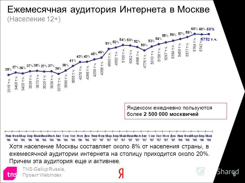 5 Ежемесячная аудитория Интернета в Москве (Население 12+) TNS-Gallup Russia, Проект WebIndex Хотя население Москвы составляет около 8% от населения страны, в ежемесячной аудитории интернета на столицу приходится около 20%. Причем эта аудитория еще и