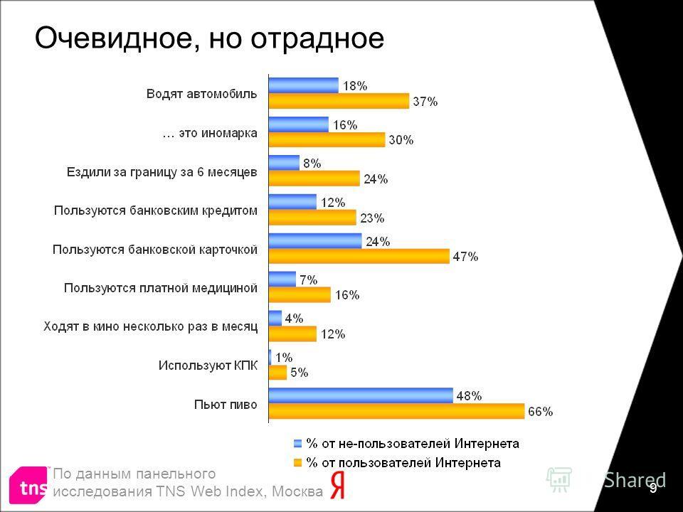 9 Очевидное, но отрадное По данным панельного исследования TNS Web Index, Москва