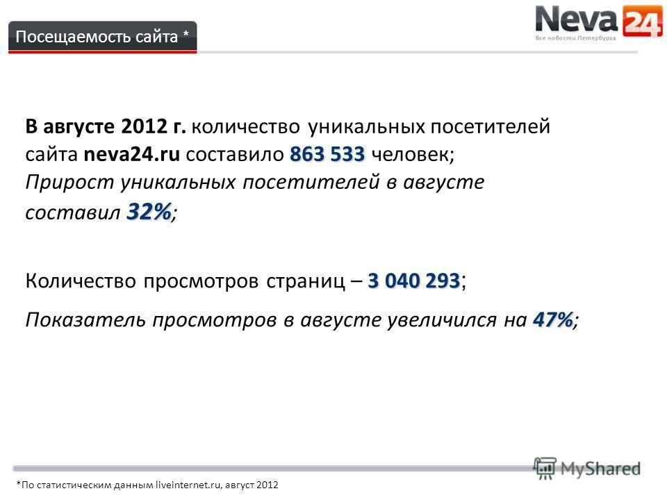 863 533 В августе 2012 г. количество уникальных посетителей сайта neva24.ru составило 863 533 человек; 32% Прирост уникальных посетителей в августе составил 32% ; Посещаемость сайта * 3 040 293 Количество просмотров страниц – 3 040 293 ; 47% Показате