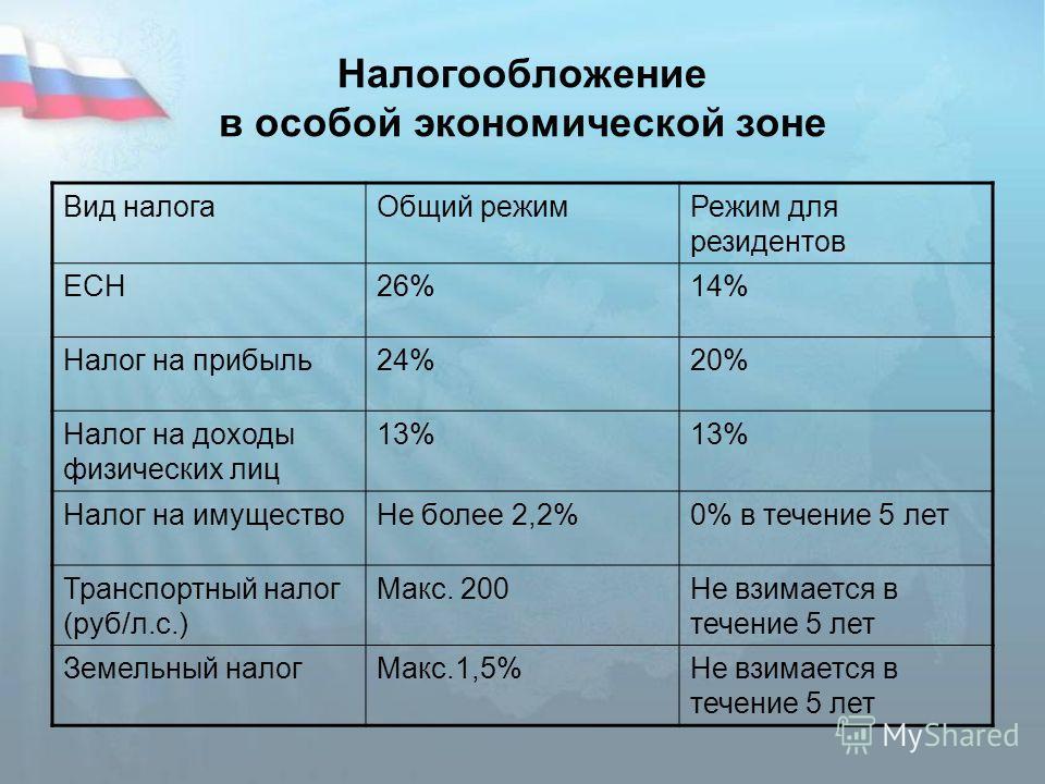 Налогообложение в особой экономической зоне Вид налогаОбщий режимРежим для резидентов ЕСН26%14% Налог на прибыль24%20% Налог на доходы физических лиц 13% Налог на имуществоНе более 2,2%0% в течение 5 лет Транспортный налог (руб/л.с.) Макс. 200Не взим