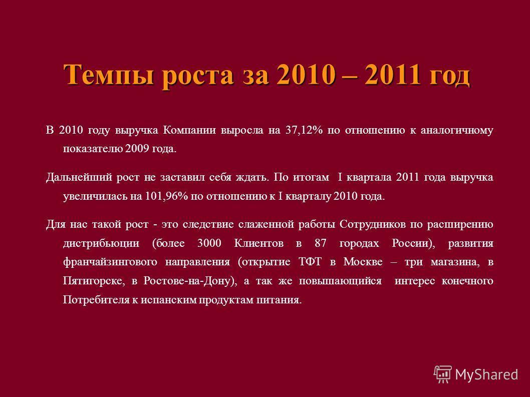 Темпы роста за 2010 – 2011 год В 2010 году выручка Компании выросла на 37,12% по отношению к аналогичному показателю 2009 года. Дальнейший рост не заставил себя ждать. По итогам I квартала 2011 года выручка увеличилась на 101,96% по отношению к I ква