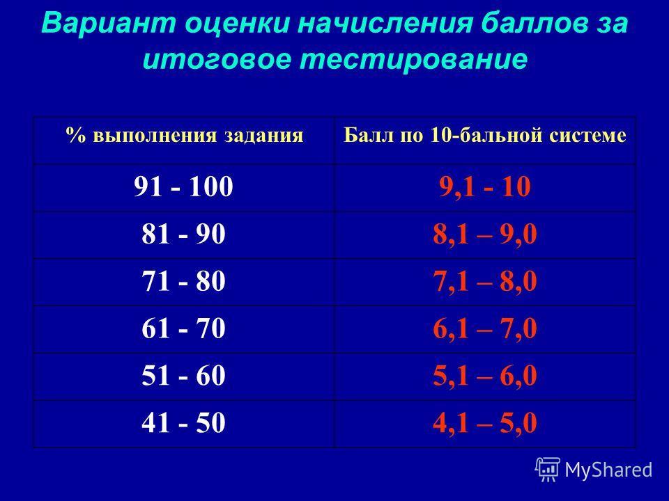 Вариант оценки начисления баллов за итоговое тестирование % выполнения заданияБалл по 10-бальной системе 91 - 1009,1 - 10 81 - 908,1 – 9,0 71 - 807,1 – 8,0 61 - 706,1 – 7,0 51 - 605,1 – 6,0 41 - 504,1 – 5,0