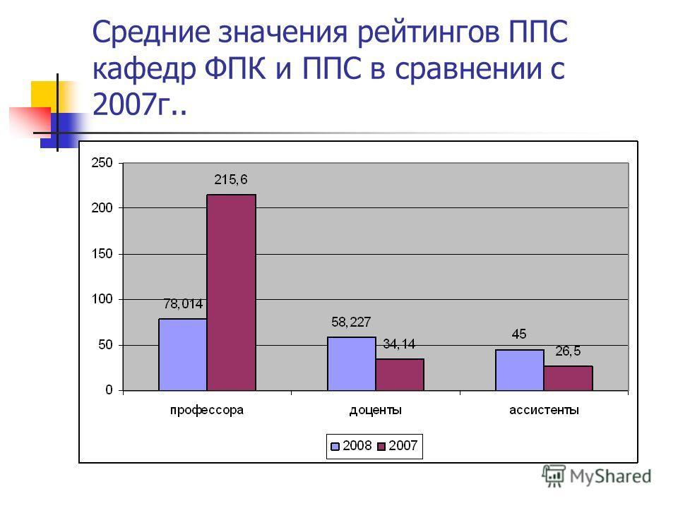 Средние значения рейтингов ППС кафедр ФПК и ППС в сравнении с 2007г..