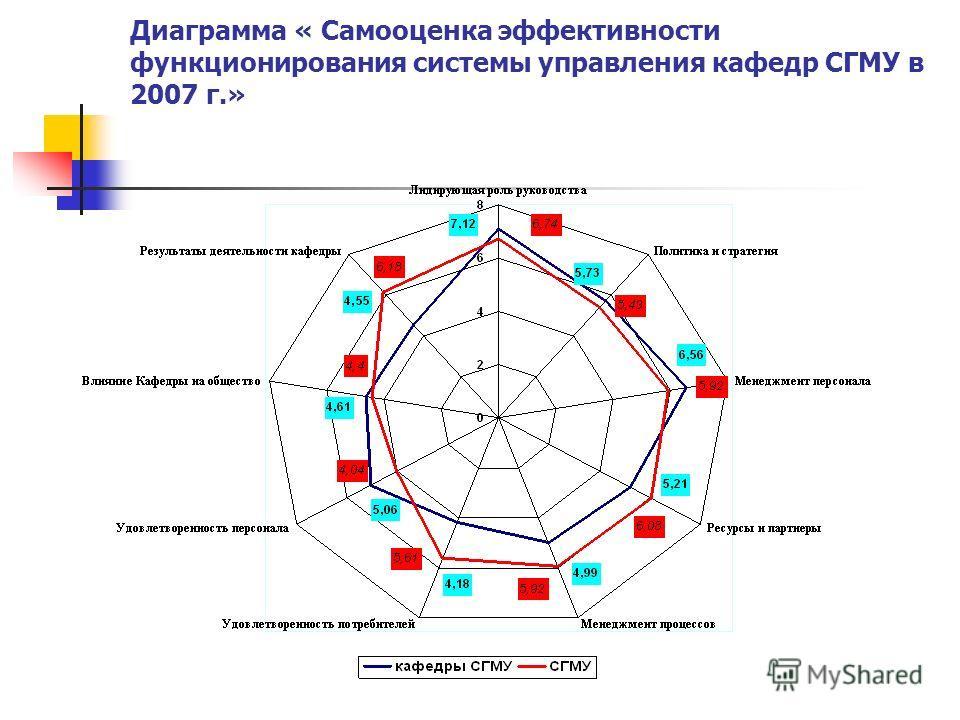 Диаграмма « Самооценка эффективности функционирования системы управления кафедр СГМУ в 2007 г.»