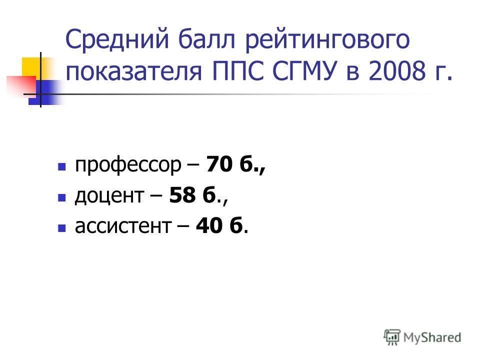 Средний балл рейтингового показателя ППС СГМУ в 2008 г. профессор – 70 б., доцент – 58 б., ассистент – 40 б.