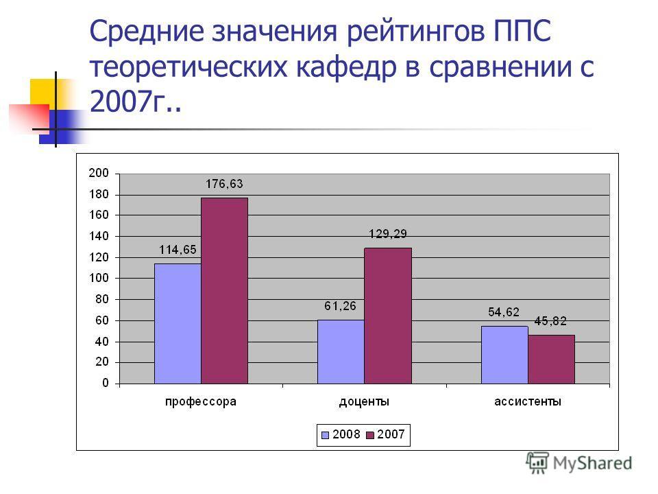 Средние значения рейтингов ППС теоретических кафедр в сравнении с 2007г..
