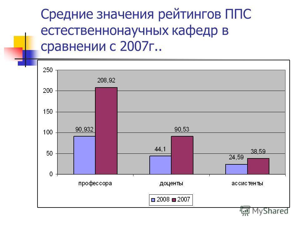 Средние значения рейтингов ППС естественнонаучных кафедр в сравнении с 2007г..