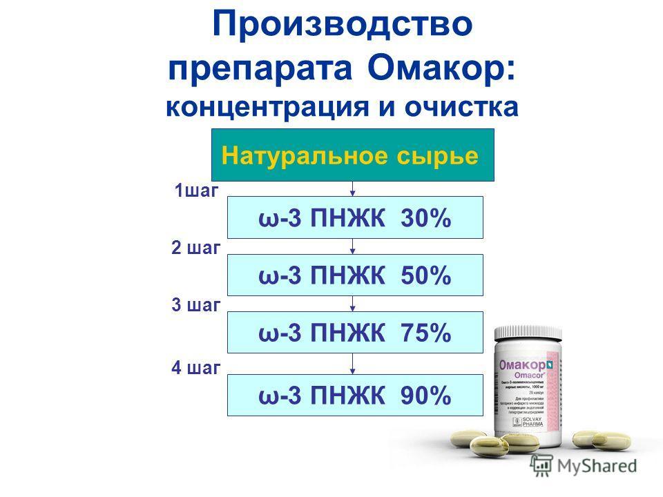 Производство препарата Омакор: концентрация и очистка Натуральное сырье ω-3 ПНЖК 30% ω-3 ПНЖК 50% ω-3 ПНЖК 75% ω-3 ПНЖК 90% 1шаг 2 шаг 3 шаг 4 шаг