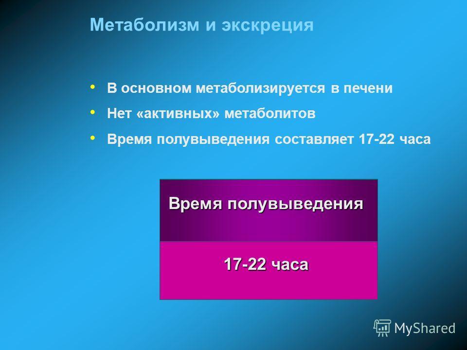 Метаболизм и экскреция В основном метаболизируется в печени Нет «активных» метаболитов Время полувыведения составляет 17-22 часа Время полувыведения 17-22 часа