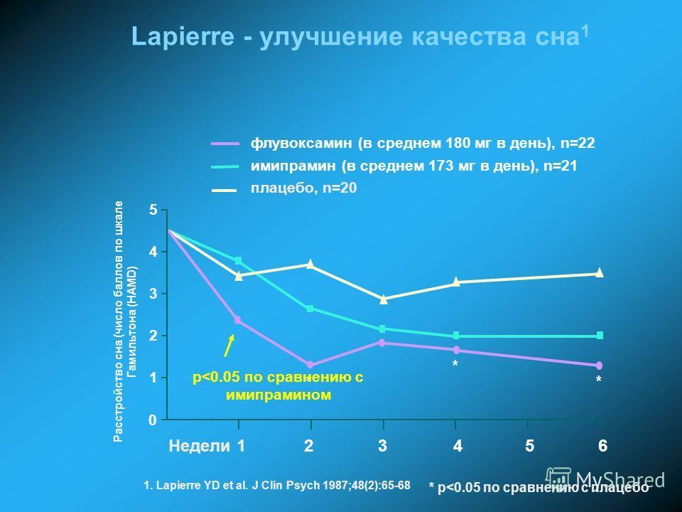 1 2 3 4 5 Расстройство сна (число баллов по шкале Гамильтона (HAMD) флувоксамин (в среднем 180 мг в день), n=22 имипрамин (в среднем 173 мг в день), n=21 * p