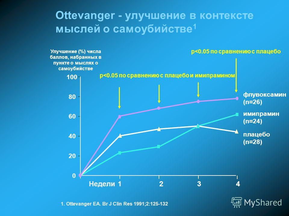 0 20 40 60 80 100 Недели 1 2 3 4 флувоксамин (n=26) имипрамин (n=24) плацебо (n=28) p