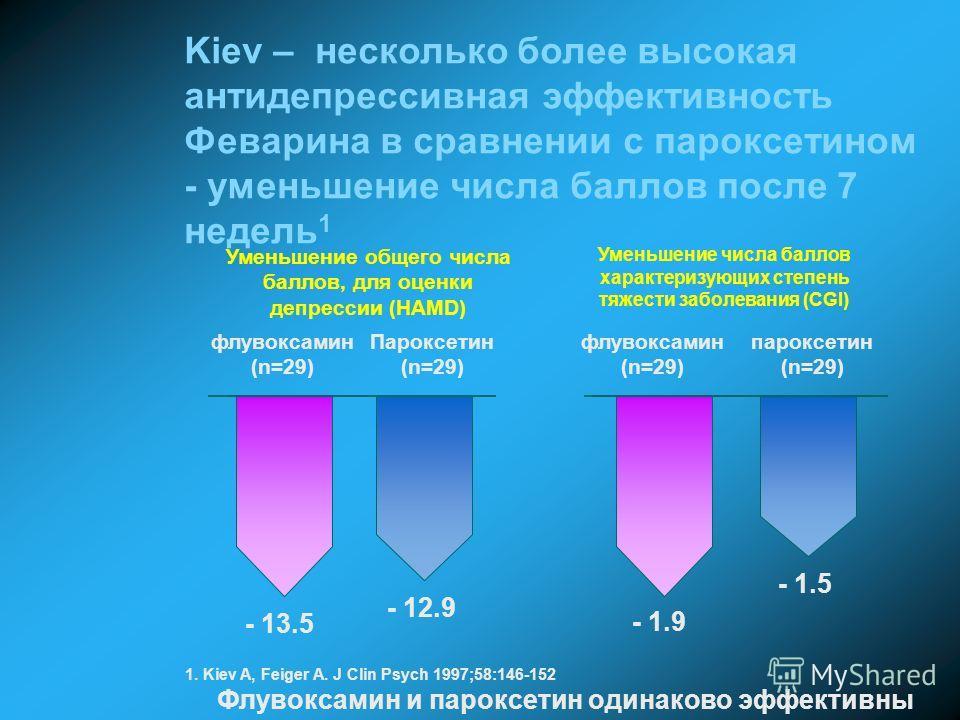 1. Kiev A, Feiger A. J Clin Psych 1997;58:146-152 Kiev – несколько более высокая антидепрессивная эффективность Феварина в сравнении с пароксетином - уменьшение числа баллов после 7 недель 1 флувоксамин (n=29) Пароксетин (n=29) Уменьшение общего числ