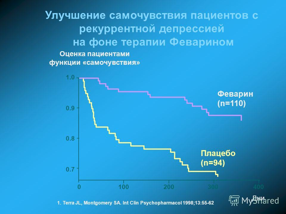 0.7 0.8 0.9 1.0 Дни Феварин (n=110) Плацебо (n=94) Улучшение самочувствия пациентов с рекуррентной депрессией на фоне терапии Феварином Оценка пациентами функции «самочувствия» 100200300400 1. Terra JL, Montgomery SA. Int Clin Psychopharmacol 1998;13
