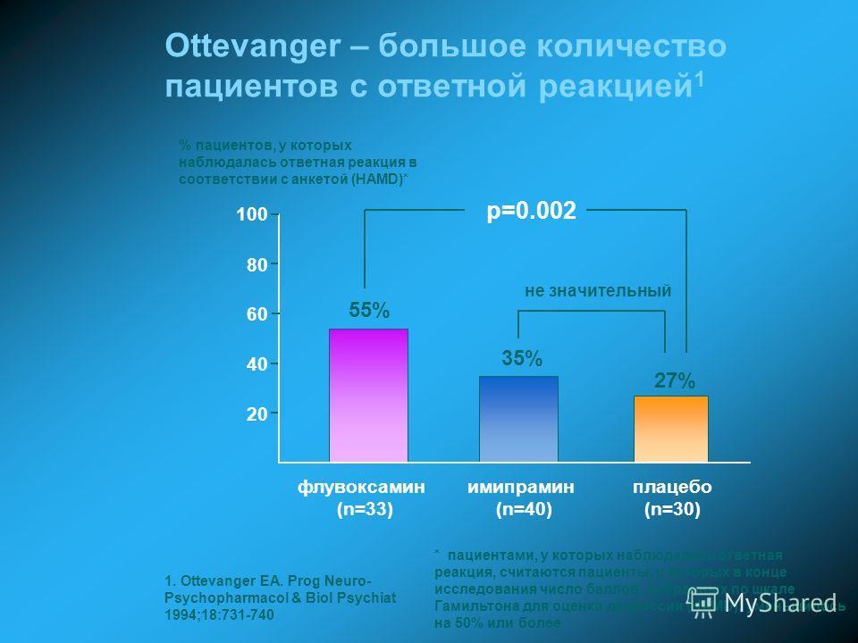 20 40 60 80 % пациентов, у которых наблюдалась ответная реакция в соответствии с анкетой (HAMD)* плацебо (n=30) p=0.002 Ottevanger – большое количество пациентов с ответной реакцией 1 100 55% 35% 27% 1. Ottevanger EA. Prog Neuro- Psychopharmacol & Bi