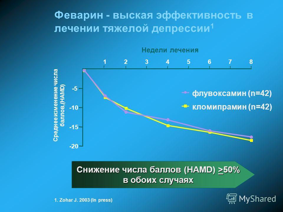 -20 -15 -10 -5 12345678 Недели лечения Среднее изменение числа баллов,(HAMD) флувоксамин (n=42) кломипрамин (n=42) Феварин - выская эффективность в лечении тяжелой депрессии 1 1. Zohar J. 2003 (In press) Снижение числа баллов (HAMD) >50% в обоих случ