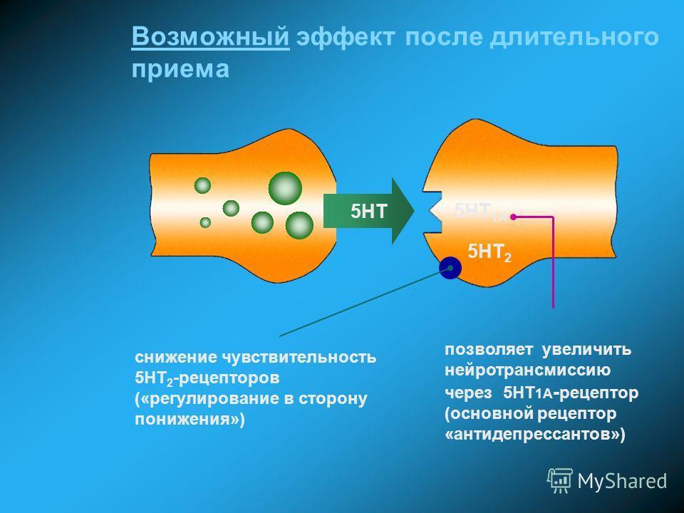 Возможный эффект после длительного приема 5HT позволяет увеличить нейротрансмиссию через 5НТ 1А - рецептор (основной рецептор «антидепрессантов») снижение чувствительность 5НТ 2 -рецепторов («регулирование в сторону понижения») 5HT 1A 5HT 2